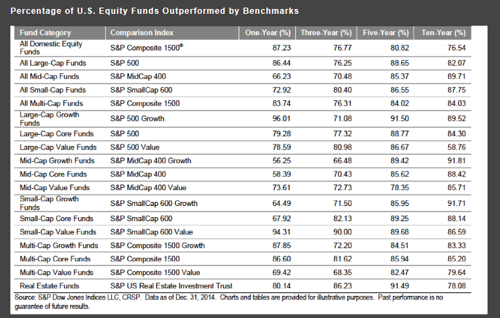Percentage of Funds Underperforming Benchmarks